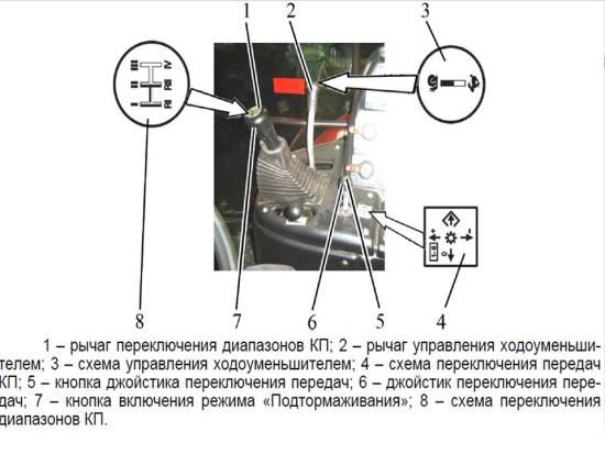 Переключение передач МТЗ 3022