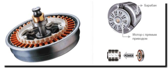 инверторный двигатель в разобранном виде