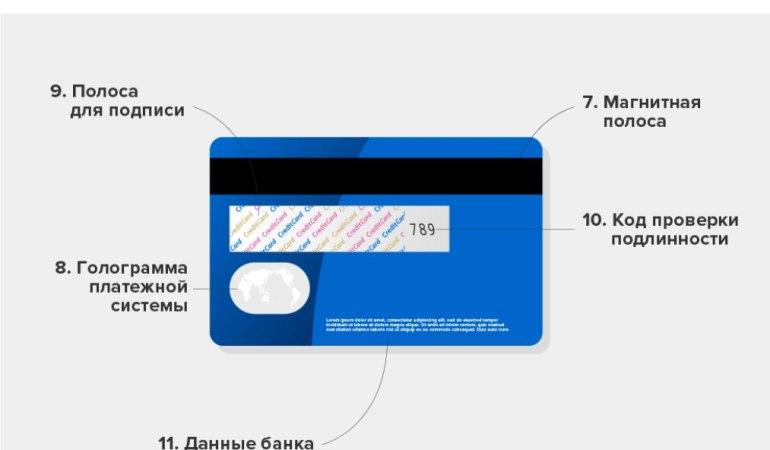 Зачем нужны 3 цифры на банковской карте сзади