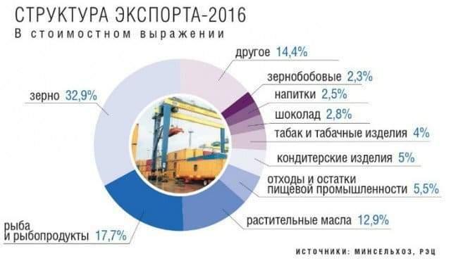 Экспорт продукции АПК превысил 20 млрд. долларов