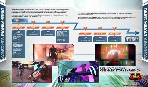 Capcom programme DLC
