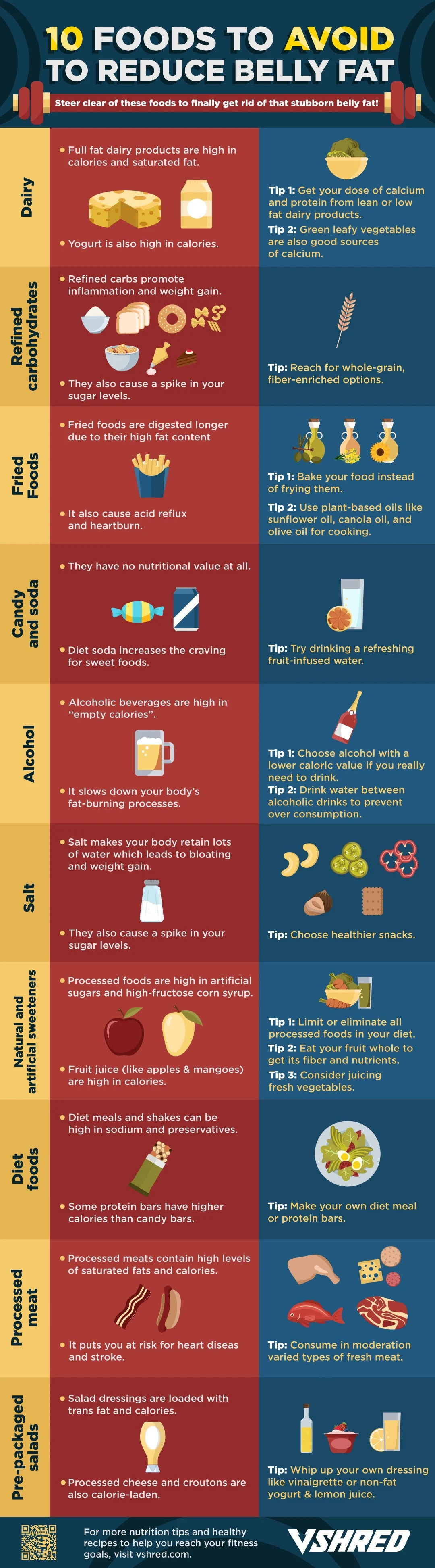 infographic | Foods to Avoid for a Flat Stomach | Best of 2018 on V Shred