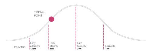 small resolution of as per simon sinek s point in explaining the law of diffusion and innovation acceptance by the left side innovators early adopters early majority is