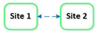 Disponibilité et protection des données -image6