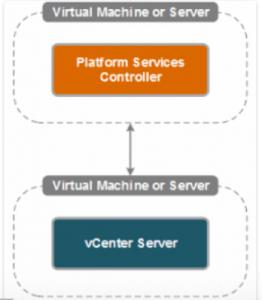 Platform Services Controller 2
