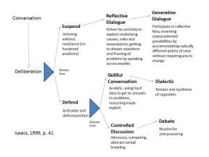 Facilitating Dialogue | Vicki Suter