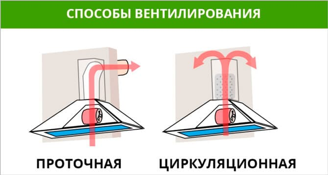 Principle of operation of flow and recycling hoods