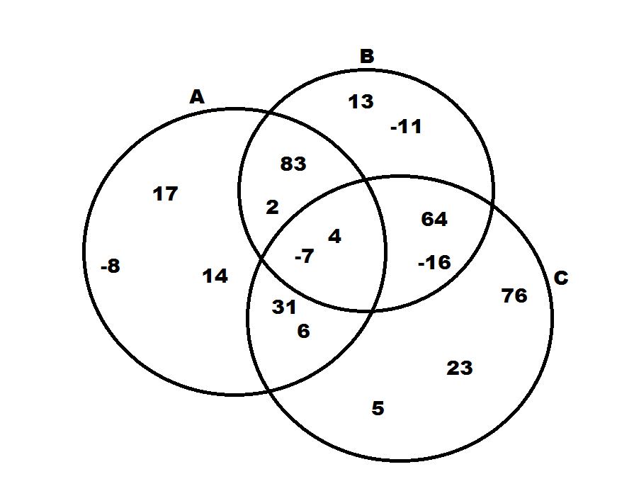 math set up in venn diagram