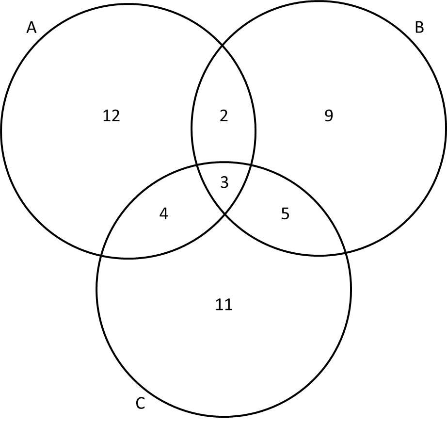 Example Of Venn Diagram Problem
