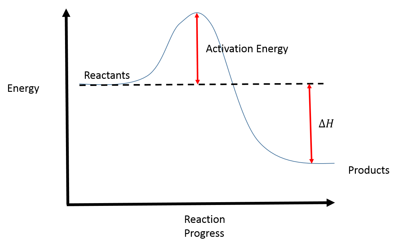 How Is Activation Energy Represented On An Energy Diagram