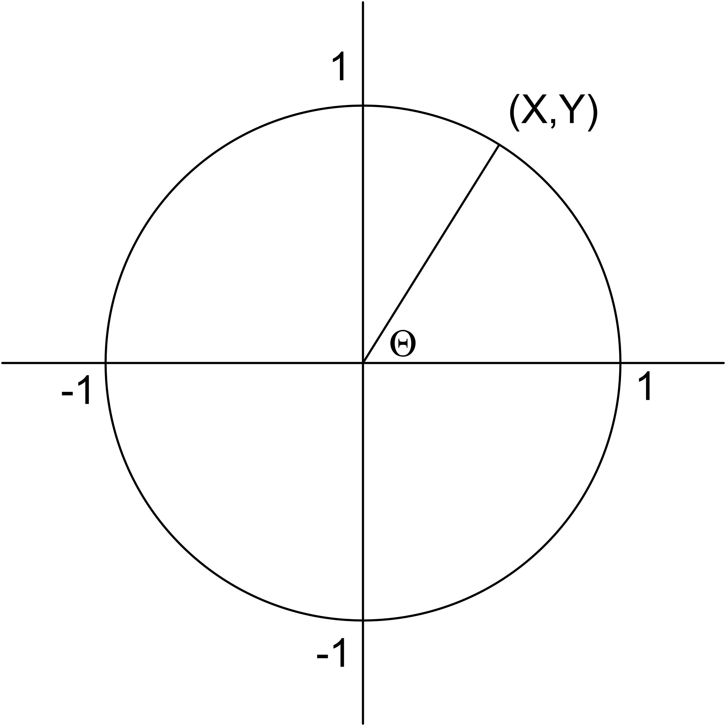 Precalculus Unit Circle Worksheet
