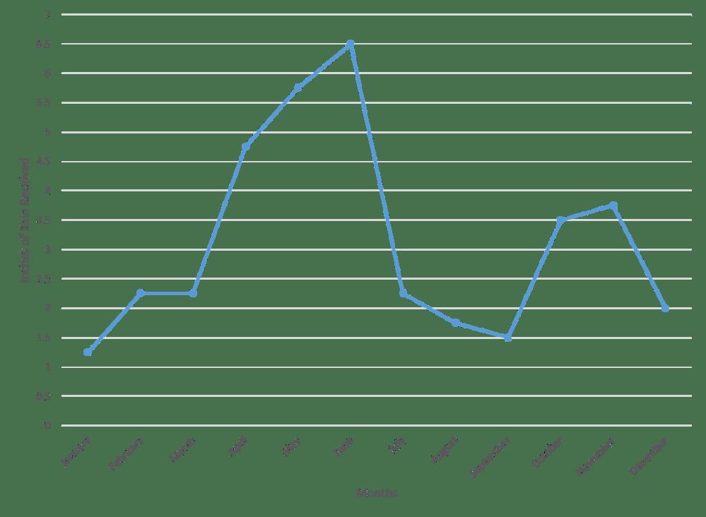 medium resolution of line graphs example question 7