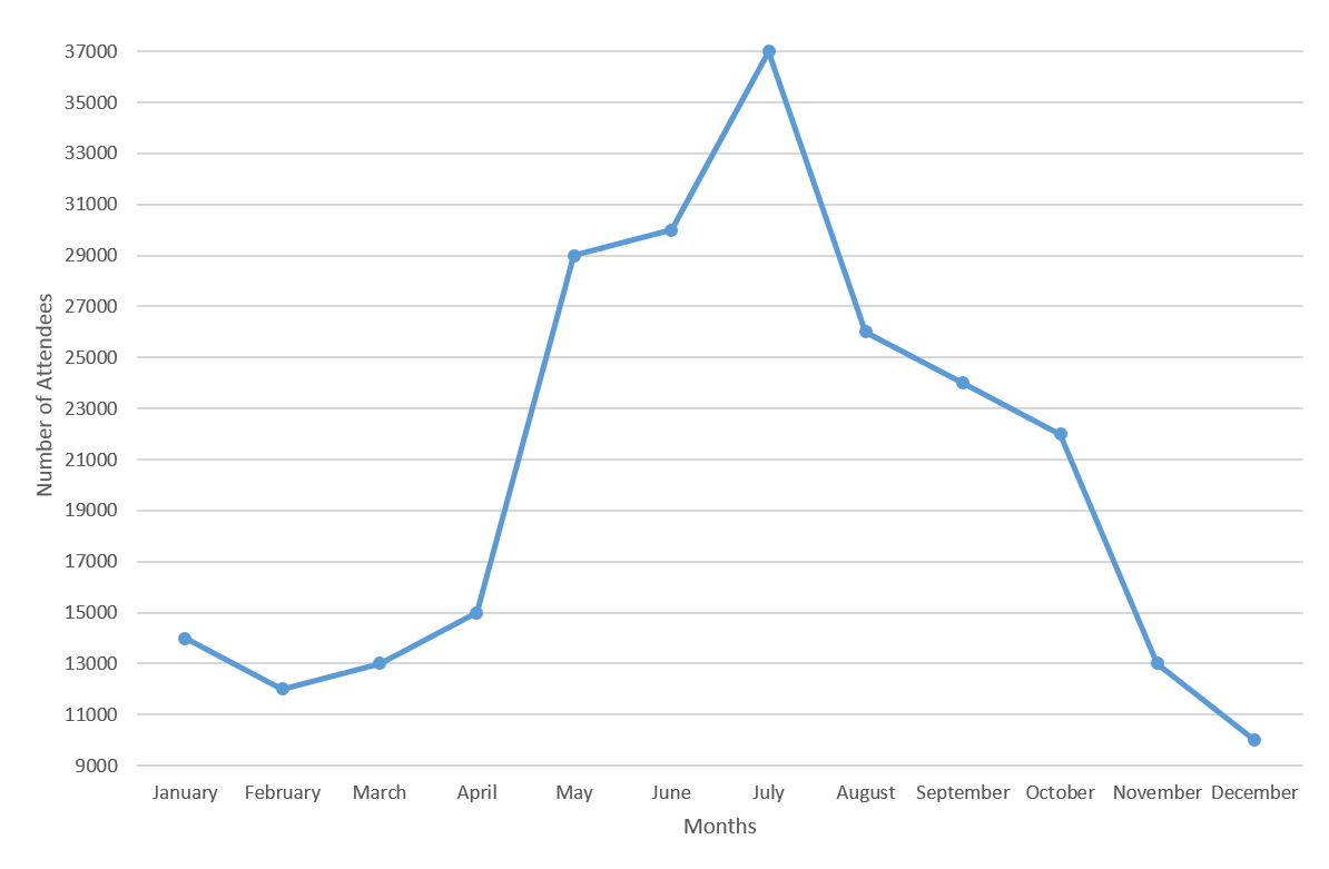 Line Graph Example