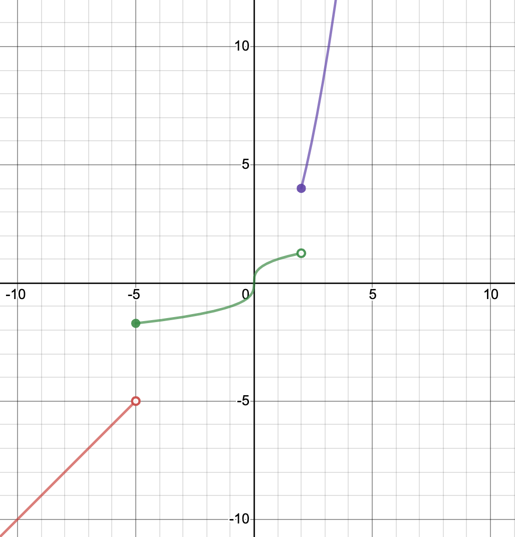 Graph Square Root Cube Root And Piecewise Functions