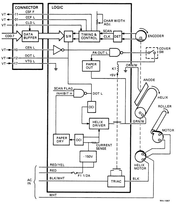 VT100.net: VT52 DECscope Maintenance Manual, Figure 6-1