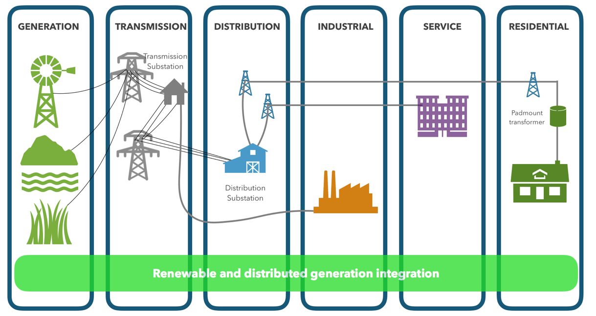 hight resolution of  all generators grid operators end users and electricity market stakeholders to operate all parts of the system as efficiently as possible