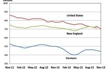 Data visualization: Unemployment rate ticks down in November