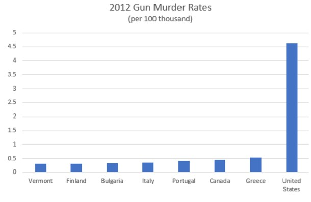 A More Troubling Example Is The Year 2016 Because It Calls Into Question Accuracy Of Official FBI Crime Statistics VPR Database Contains Seven Gun