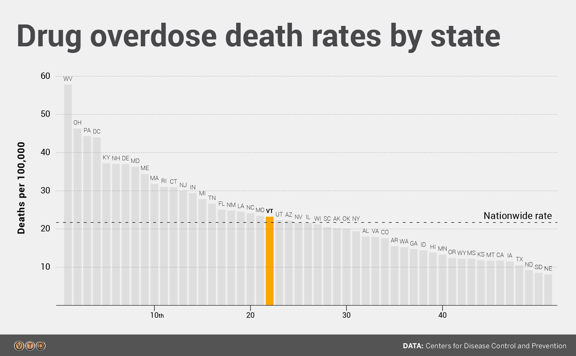 Vermont overdose rates rank 22nd in nation