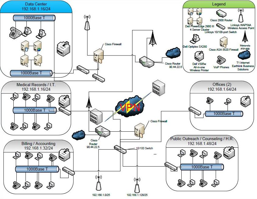 wired for safety for organization's cybersecurity, start active directory logical diagram logical wired network diagram #15