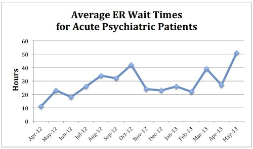 Emergency room wait times for Vermont psychiatric patients hit a high