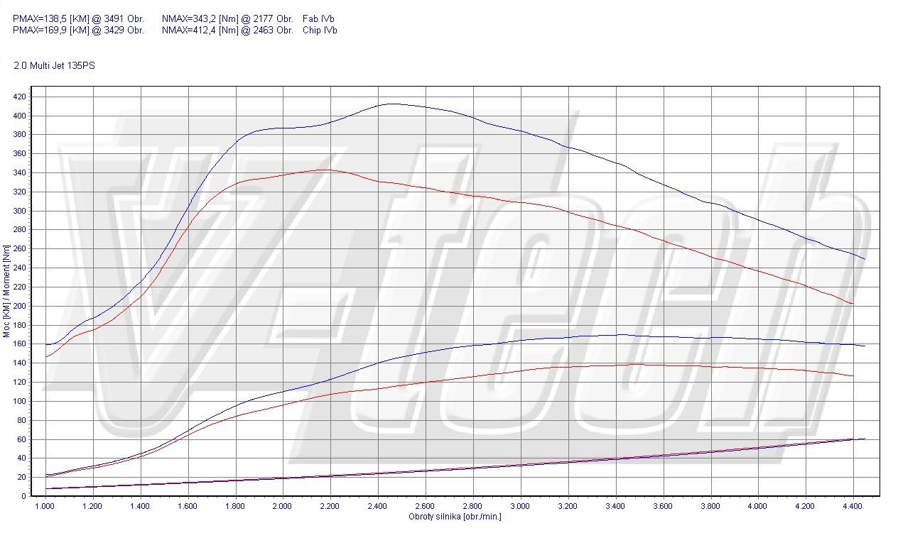 Chip Tuning Fiat Sedici 2.0 JTD MutliJet 99kW 133HP