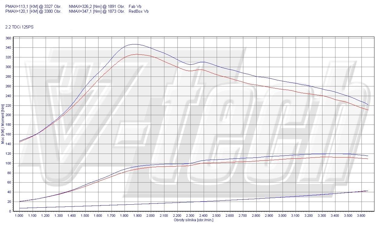 Chip Tuning Ford Transit VIII 2.2 TDCi 92kW 123HP