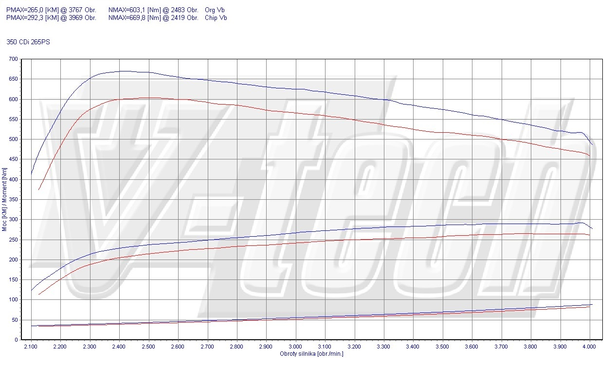 Chip Tuning Mercedes CLS C218 350 CDI 195kW 261HP