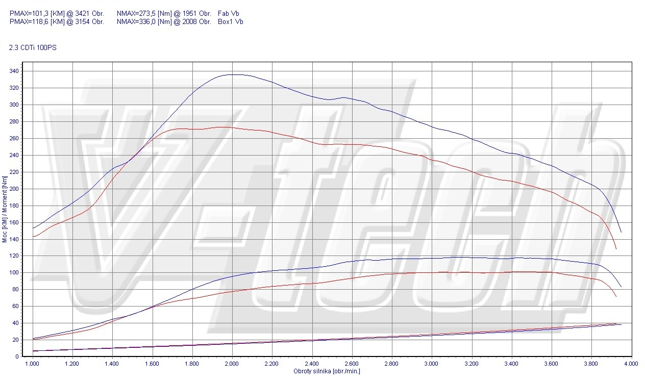 Chip Tuning Opel Movano B 2.3 CDTi 74kW 99HP