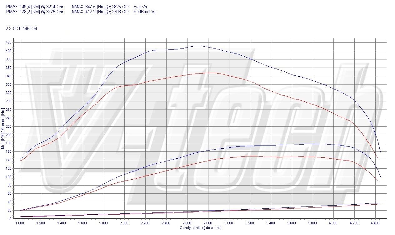 Chip Tuning Opel Movano B 2.3 CDTi 107kW 144HP