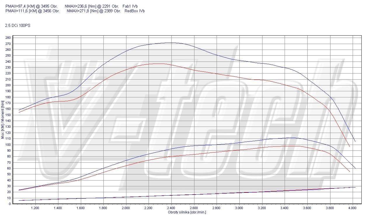 Chip Tuning Renault Master II 2.5 dCi 74kW 99HP