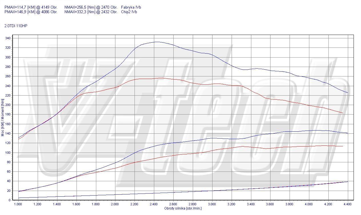 Chip Tuning Volkswagen Tiguan 2.0 TDI CR 81kW 109HP
