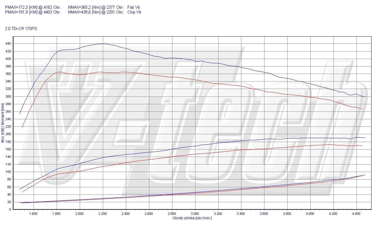 Chip Tuning Volkswagen Passat CC 2.0 TDI CR 125kW 168HP