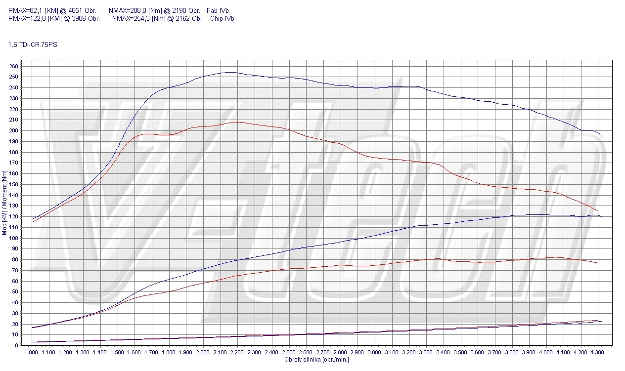 Chip Tuning Volkswagen Polo 6R 1.6 TDI 55kW 74HP