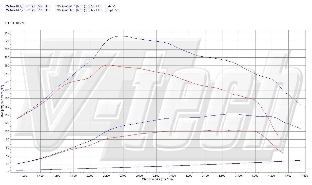 Chip Tuning Volkswagen Transporter T5 1.9 TDI (AXB) 77kW 103HP