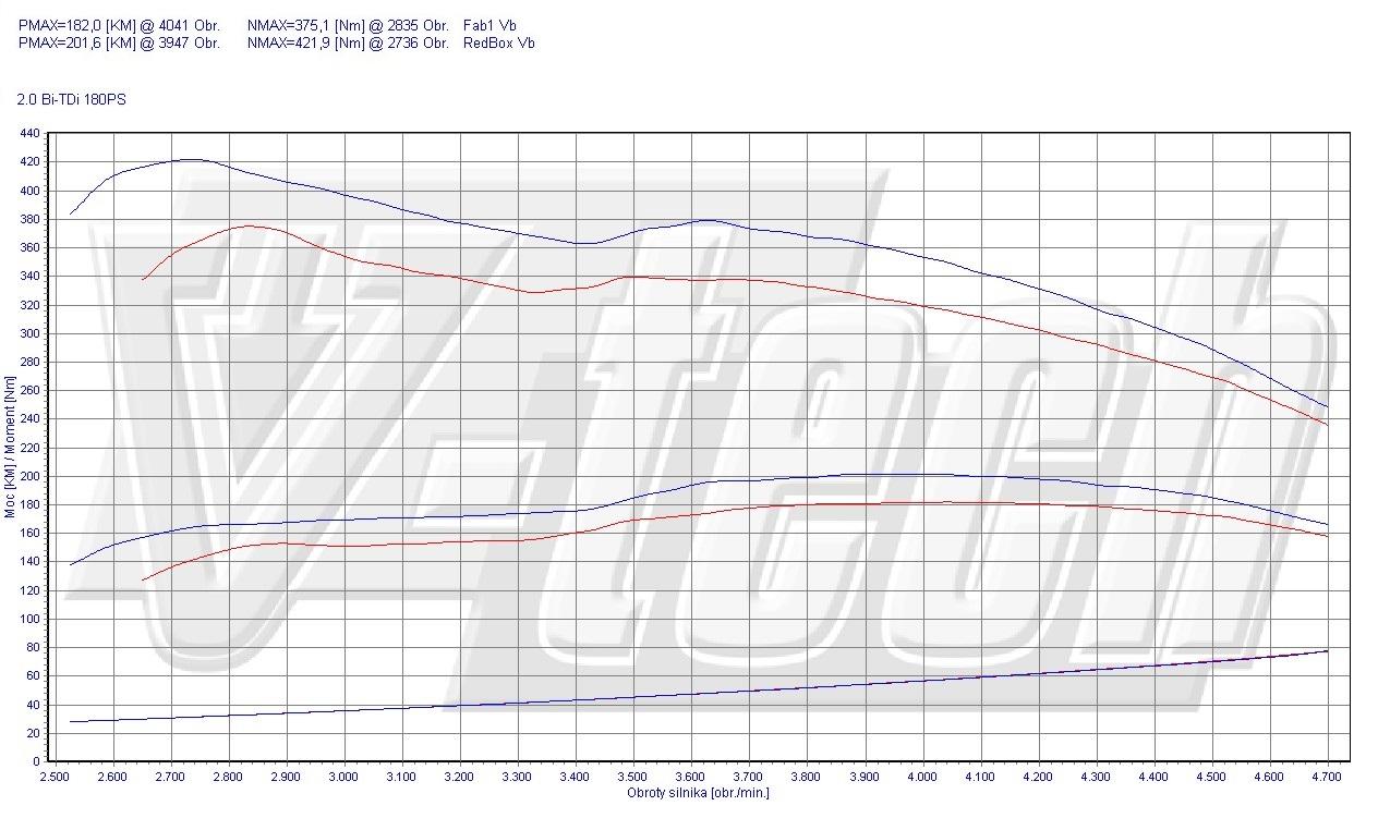 Chip Tuning Volkswagen Transporter T5 2.0 BiTDI CR 132kW 178HP
