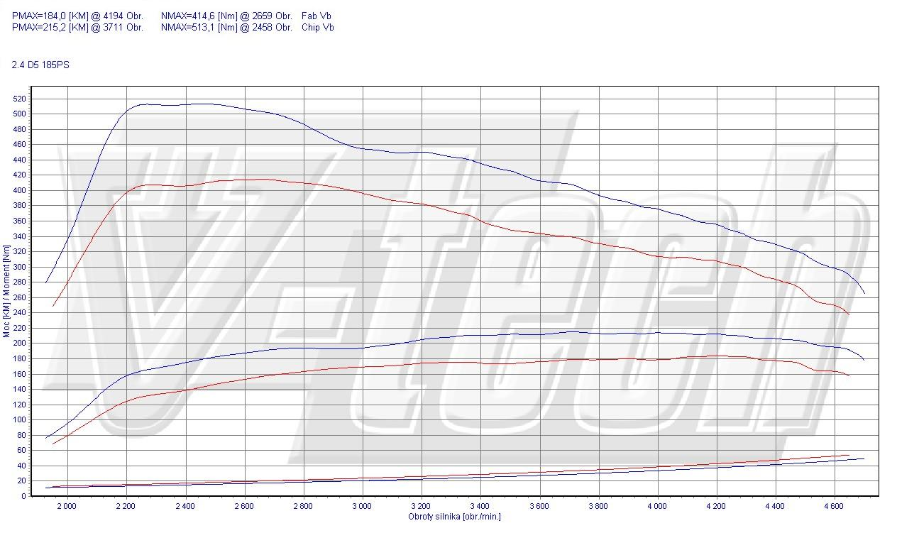 Chip Tuning Volvo S80 2.4 D5 136kW 183HP
