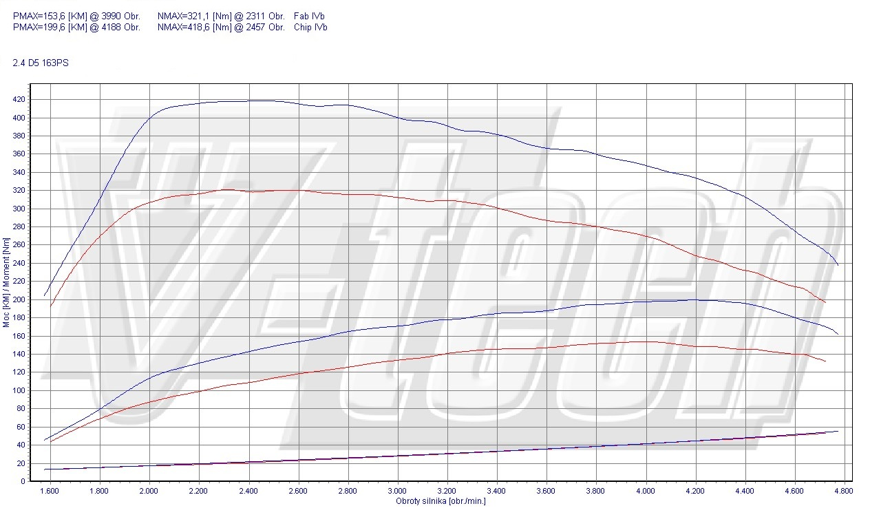 Chip Tuning Volvo XC60 2.4 D5 120kW 161HP
