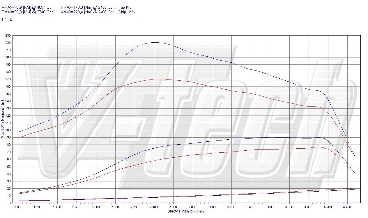 Chip Tuning Volkswagen Polo 6N/6N2 1.4 TDI 55kW 74HP