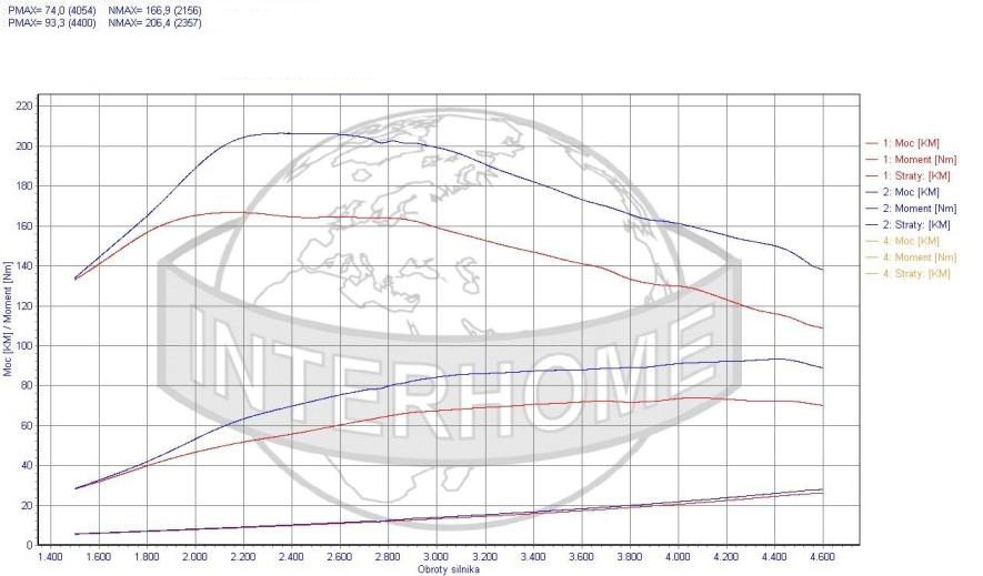 Chip Tuning Smart ForFour 1.5 CDI 50kW 67HP