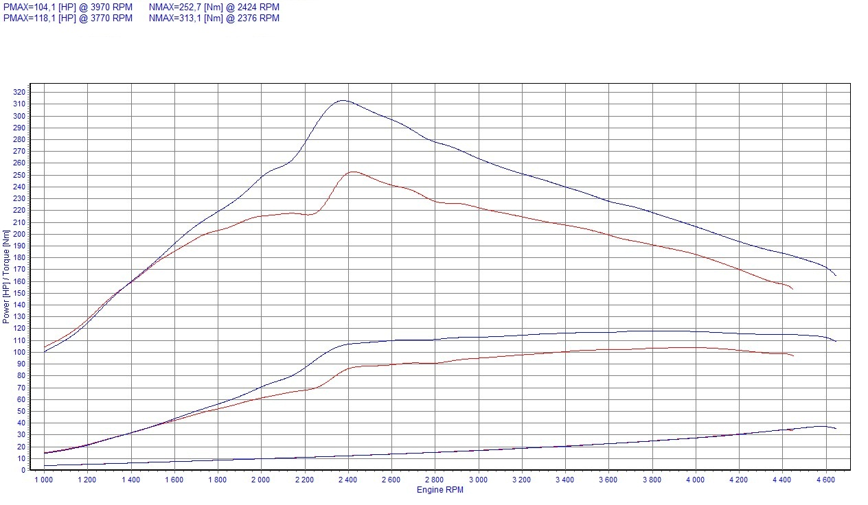 Chip Tuning Renault Kangoo I 1.5 dCi 78kW 105HP
