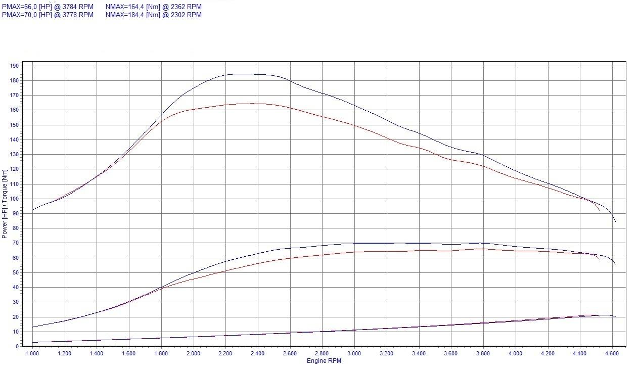 Chip Tuning Renault Thalia II 1.5 dCi 48kW 64HP