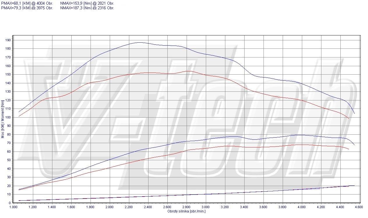 Chip Tuning Nissan Kubistar 1.5 dCi 50kW 67HP