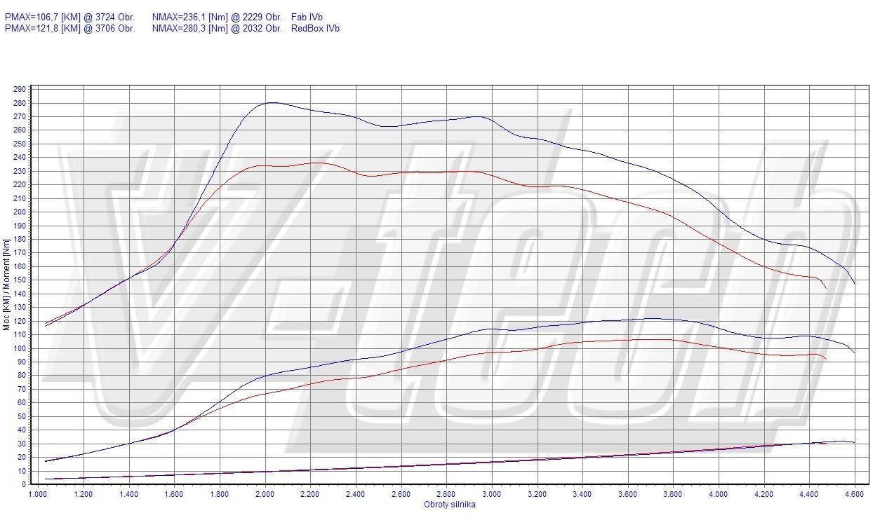 Chip Tuning Mazda 2 DE 1.6 MZ-CD 66kW 89HP