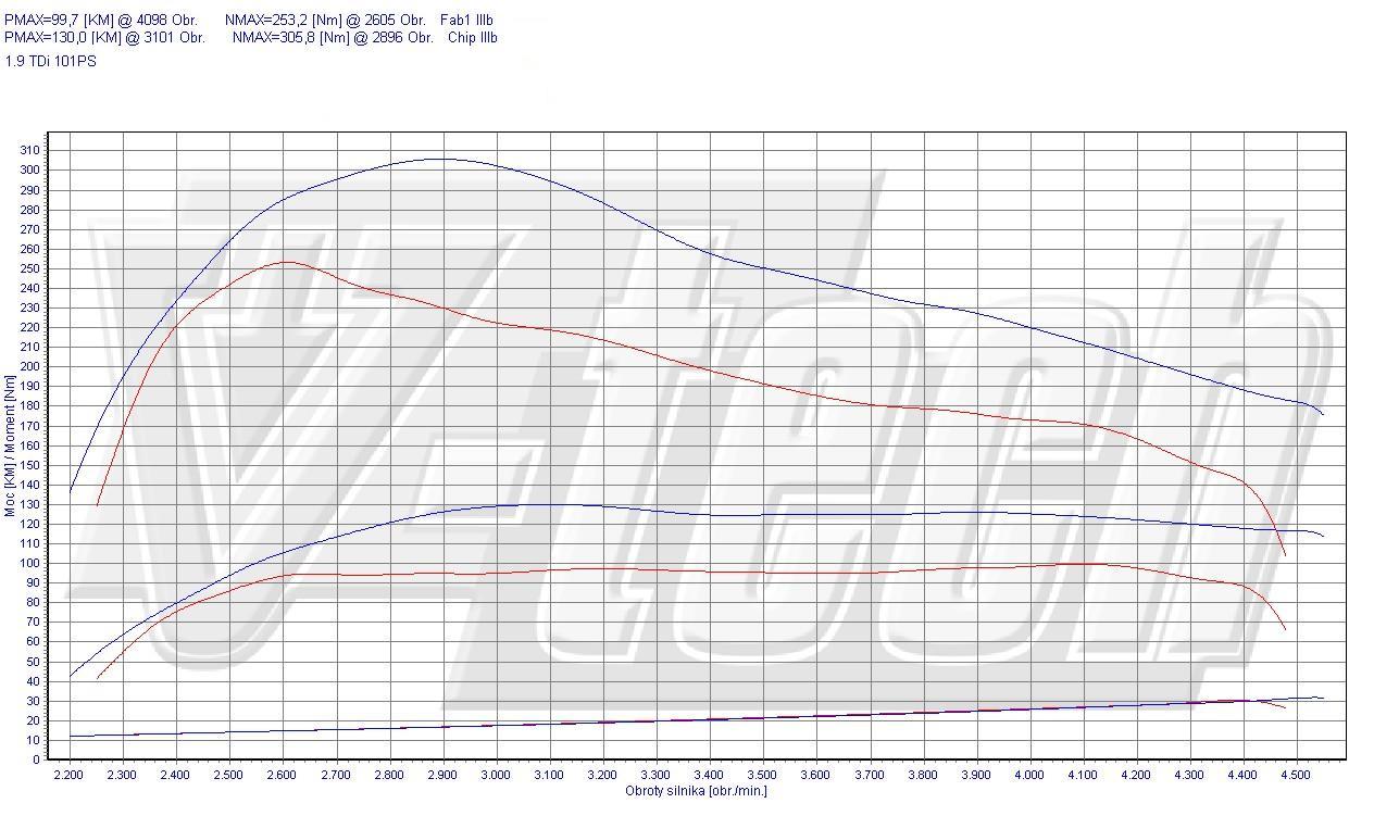 Chip Tuning Volkswagen Passat B5 1.9 TDI 74kW 99HP