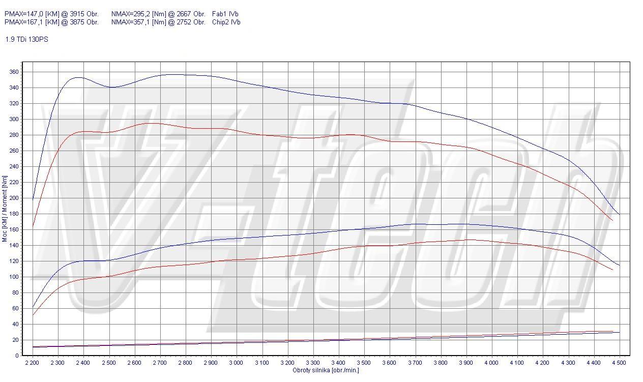 Chip Tuning Volkswagen Polo 9N/9N3 1.9 TDI 96kW 128HP