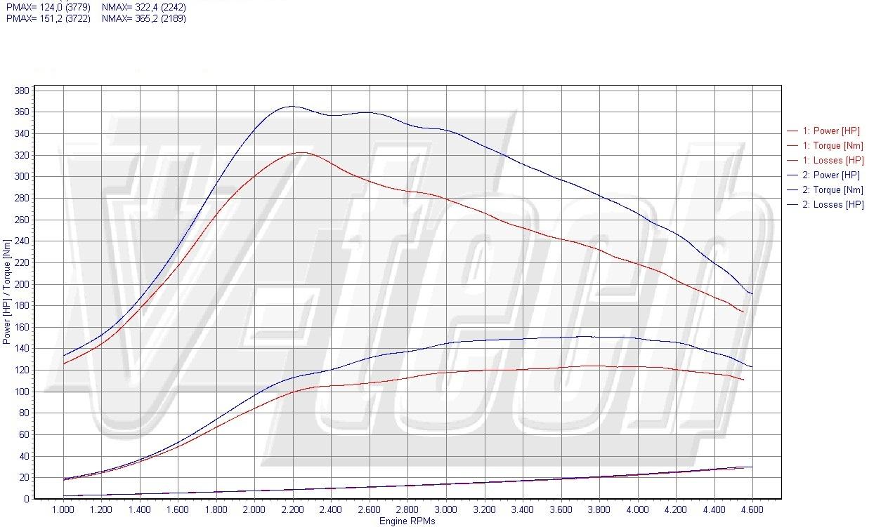 Chip Tuning Renault Laguna II 1.9 dCi 88kW 118HP