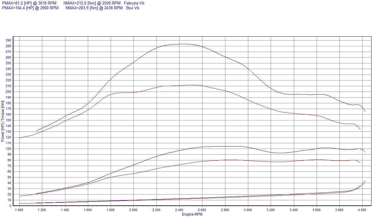 Chip Tuning Mercedes Vito W639 109 CDI 70kW 94HP