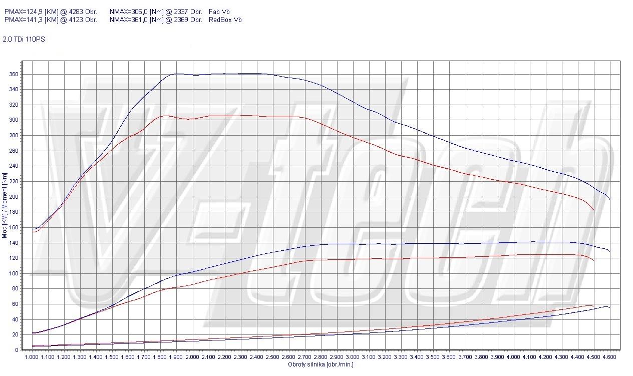 Chip Tuning Volkswagen Passat B6 2.0 TDI CR 81kW 109HP