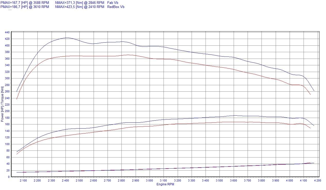 Chip Tuning Renault Laguna II 2.0 dCi 127kW 173HP